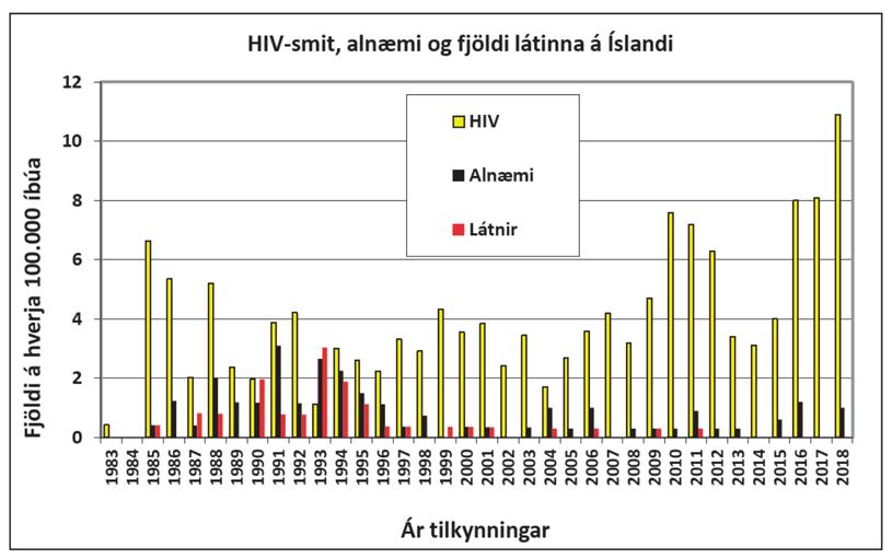 HIV-smit, alnæmi og fjöldi látinna á Íslandi