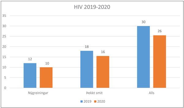 HIV 2019 - 2020